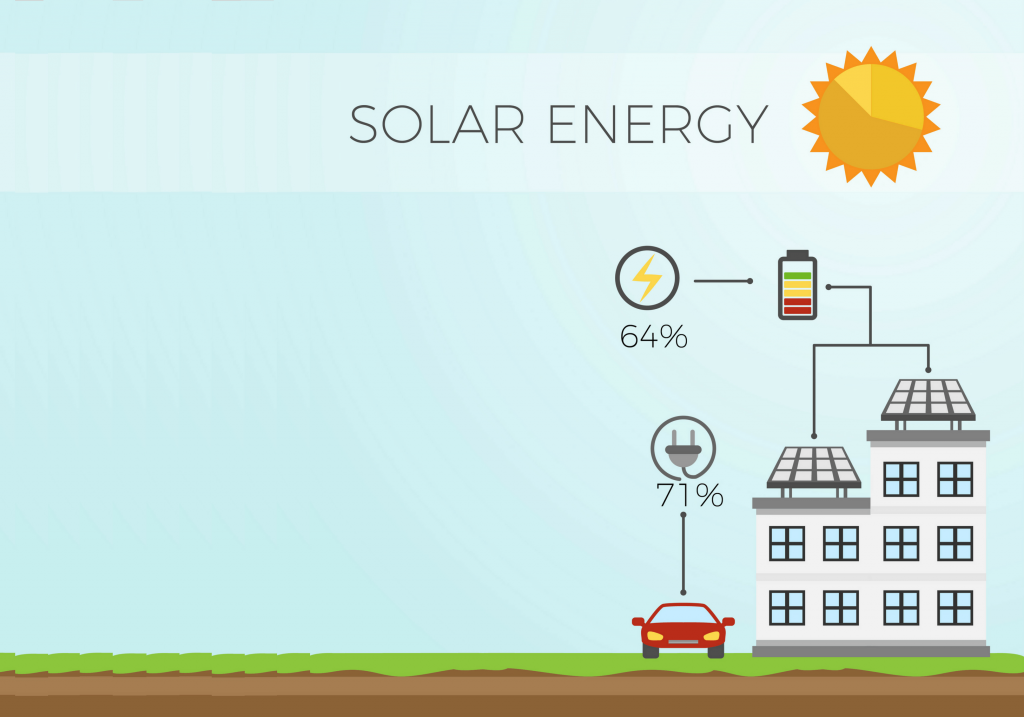Switch to Solar Energy